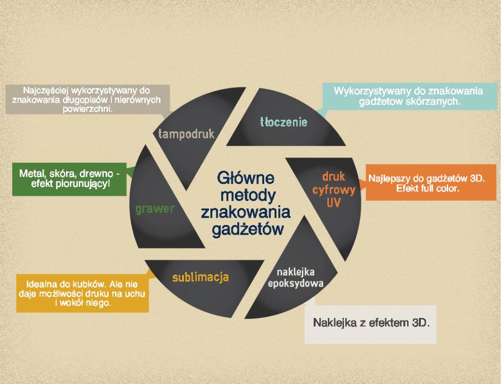Główne metody znakowania gadżetów