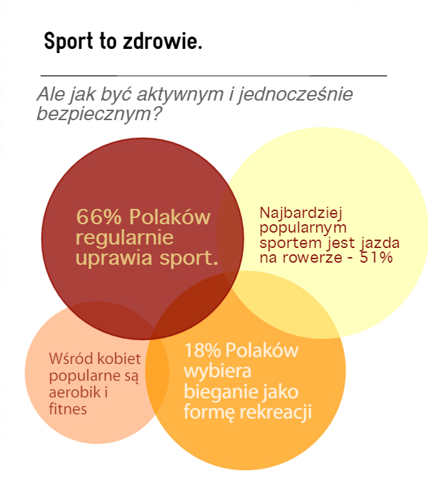 Infografika - Polacy a sport